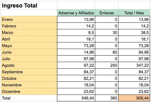 Ingreso total 2018